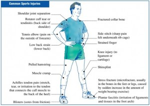 Acupuncture for Sports Injuries